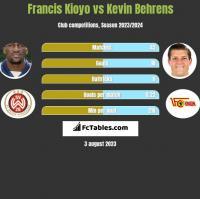 Francis Kioyo vs Kevin Behrens h2h player stats