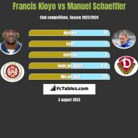 Francis Kioyo vs Manuel Schaeffler h2h player stats