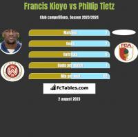 Francis Kioyo vs Phillip Tietz h2h player stats