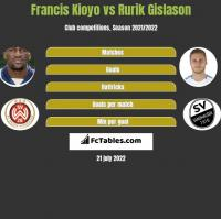Francis Kioyo vs Rurik Gislason h2h player stats