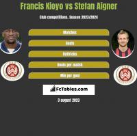 Francis Kioyo vs Stefan Aigner h2h player stats