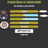 Francis Kioyo vs Torless Knoll h2h player stats