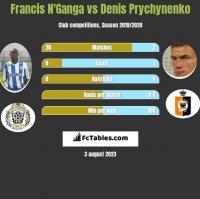 Francis N'Ganga vs Denis Prychynenko h2h player stats