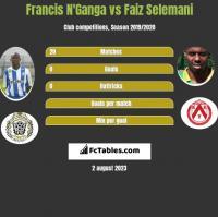 Francis N'Ganga vs Faiz Selemani h2h player stats