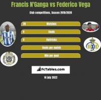 Francis N'Ganga vs Federico Vega h2h player stats