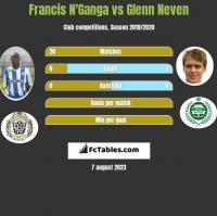 Francis N'Ganga vs Glenn Neven h2h player stats