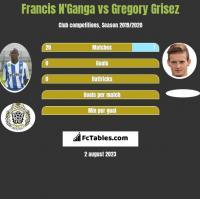 Francis N'Ganga vs Gregory Grisez h2h player stats