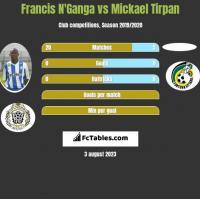 Francis N'Ganga vs Mickael Tirpan h2h player stats
