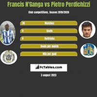 Francis N'Ganga vs Pietro Perdichizzi h2h player stats