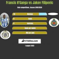 Francis N'Ganga vs Jakov Filipovic h2h player stats