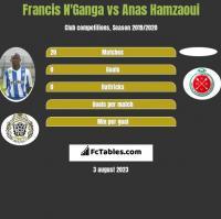 Francis N'Ganga vs Anas Hamzaoui h2h player stats