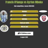Francis N'Ganga vs Ayrton Mboko h2h player stats