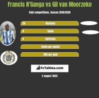 Francis N'Ganga vs Gil van Moerzeke h2h player stats