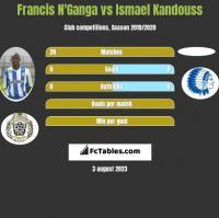 Francis N'Ganga vs Ismael Kandouss h2h player stats