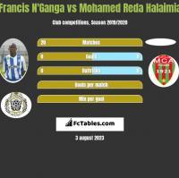 Francis N'Ganga vs Mohamed Reda Halaimia h2h player stats