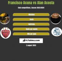 Francisco Acuna vs Alan Acosta h2h player stats