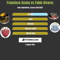 Francisco Acuna vs Fabio Alvarez h2h player stats