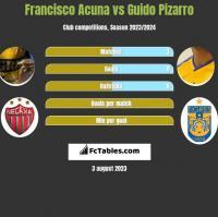 Francisco Acuna vs Guido Pizarro h2h player stats