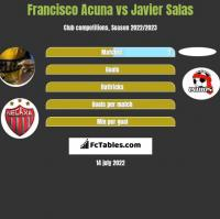 Francisco Acuna vs Javier Salas h2h player stats