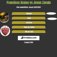 Francisco Acuna vs Jesus Zavala h2h player stats