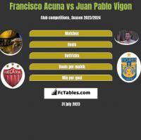 Francisco Acuna vs Juan Pablo Vigon h2h player stats