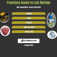 Francisco Acuna vs Luis Noriega h2h player stats