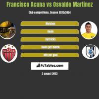Francisco Acuna vs Osvaldo Martinez h2h player stats