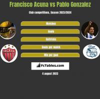 Francisco Acuna vs Pablo Gonzalez h2h player stats
