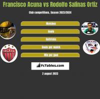Francisco Acuna vs Rodolfo Salinas Ortiz h2h player stats