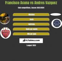 Francisco Acuna vs Andres Vazquez h2h player stats