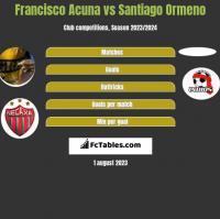 Francisco Acuna vs Santiago Ormeno h2h player stats