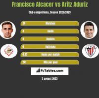 Francisco Alcacer vs Aritz Aduriz h2h player stats