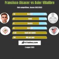 Francisco Alcacer vs Asier Villalibre h2h player stats