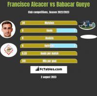 Francisco Alcacer vs Babacar Gueye h2h player stats