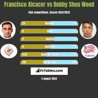 Francisco Alcacer vs Bobby Shou Wood h2h player stats