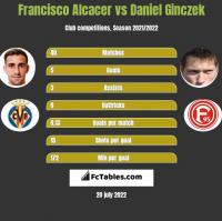 Francisco Alcacer vs Daniel Ginczek h2h player stats