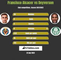 Francisco Alcacer vs Deyverson h2h player stats
