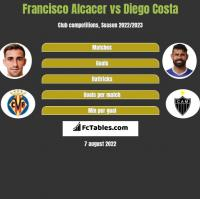 Francisco Alcacer vs Diego Costa h2h player stats