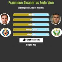 Francisco Alcacer vs Fede Vico h2h player stats