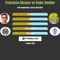 Francisco Alcacer vs Fedor Smolov h2h player stats