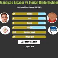 Francisco Alcacer vs Florian Niederlechner h2h player stats