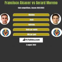 Francisco Alcacer vs Gerard Moreno h2h player stats