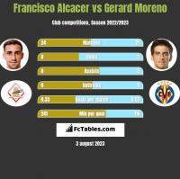 Francisco Alcacer vs Gerard Moreno h2h player stats