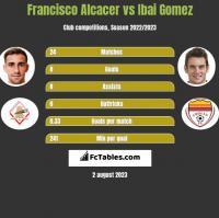 Francisco Alcacer vs Ibai Gomez h2h player stats
