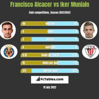 Francisco Alcacer vs Iker Muniain h2h player stats