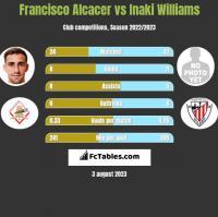 Francisco Alcacer vs Inaki Williams h2h player stats