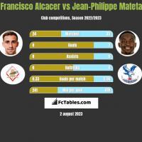 Francisco Alcacer vs Jean-Philippe Mateta h2h player stats