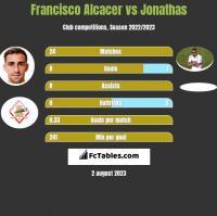 Francisco Alcacer vs Jonathas h2h player stats