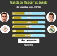 Francisco Alcacer vs Joselu h2h player stats