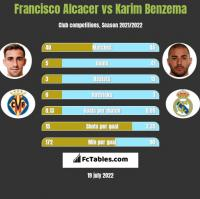 Francisco Alcacer vs Karim Benzema h2h player stats